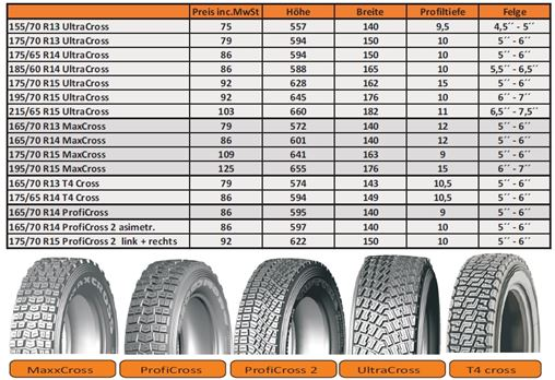 Cross and rally tyres